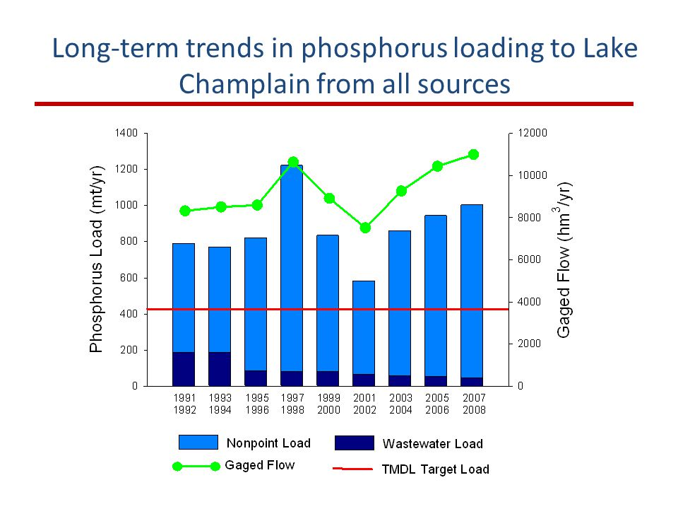 Long-term trends in phosphorus loading to Lake Champlain from all sources