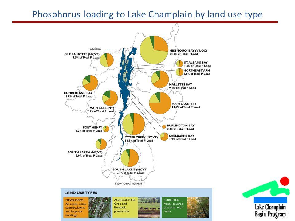 Phosphorus loading to Lake Champlain by land use type