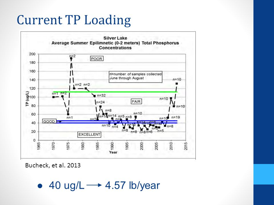 Current TP Loading Bucheck, et al. 2013 ●40 ug/L 4.57 lb/year