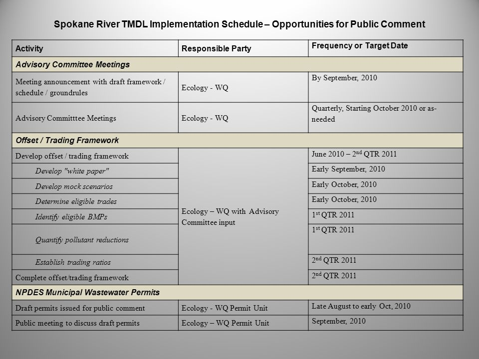 ActivityResponsible Party Frequency or Target Date Advisory Committee Meetings Meeting announcement with draft framework / schedule / groundrules Ecology - WQ By September, 2010 Advisory Committtee MeetingsEcology - WQ Quarterly, Starting October 2010 or as- needed Offset / Trading Framework Develop offset / trading framework Ecology – WQ with Advisory Committee input June 2010 – 2 nd QTR 2011 Develop white paper Early September, 2010 Develop mock scenarios Early October, 2010 Determine eligible trades Early October, 2010 Identify eligible BMPs 1 st QTR 2011 Quantify pollutant reductions 1 st QTR 2011 Establish trading ratios 2 nd QTR 2011 Complete offset/trading framework 2 nd QTR 2011 NPDES Municipal Wastewater Permits Draft permits issued for public commentEcology - WQ Permit Unit Late August to early Oct, 2010 Public meeting to discuss draft permitsEcology – WQ Permit Unit September, 2010 Spokane River TMDL Implementation Schedule – Opportunities for Public Comment