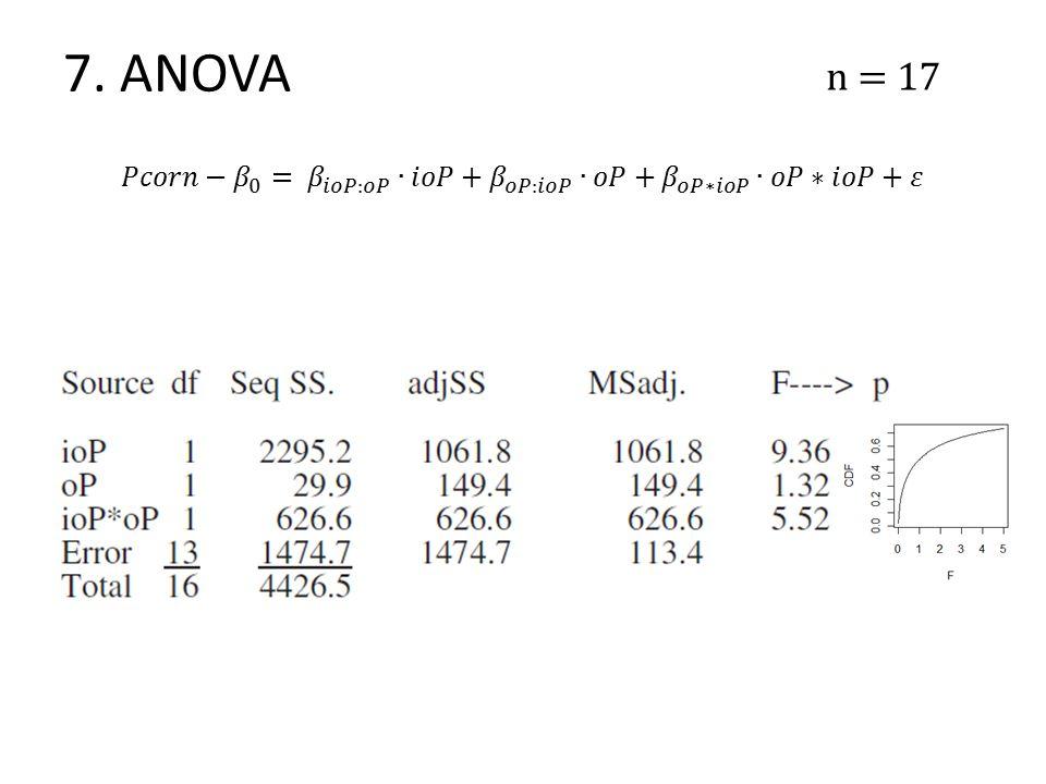7. ANOVA n = 17