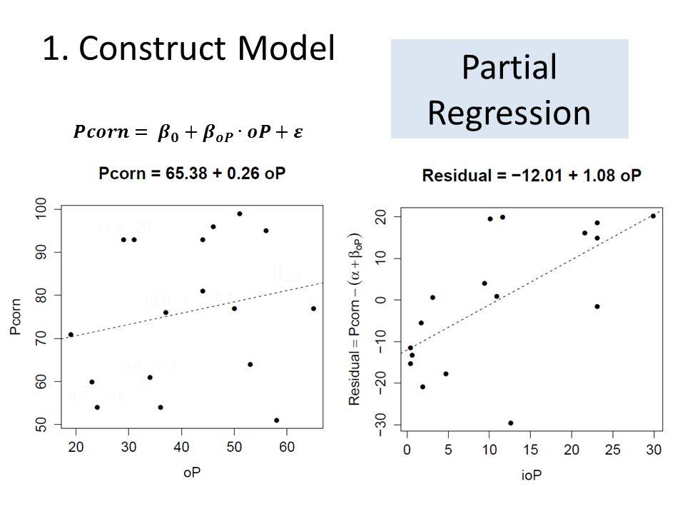 Present parameter estimates along with CL – Pcorn = 45.92 + 0.3278 oP + 5.304 ioP + 0.0830 ioP*oP Organic and inorganic soil phosphorus have interactive effects on phosphorus content of corn.