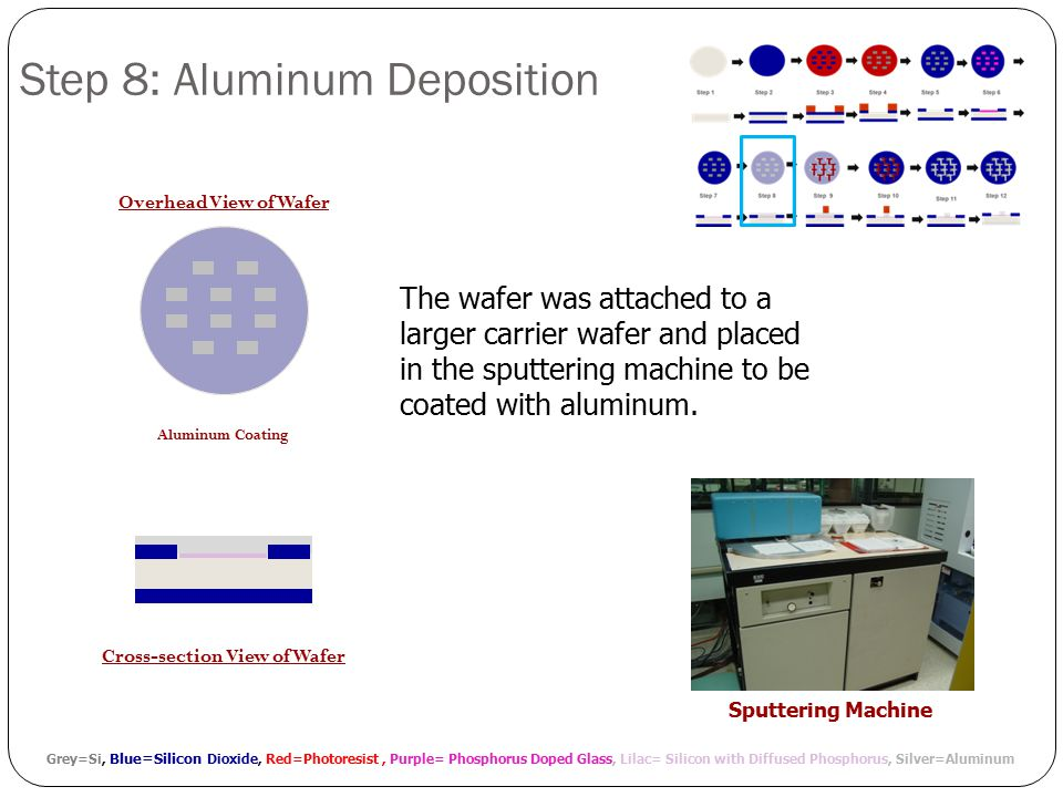 Grey=Si, Blue=Silicon Dioxide, Red=Photoresist, Purple= Phosphorus Doped Glass, Lilac= Silicon with Diffused Phosphorus, Silver=Aluminum Aluminum Coating Cross-section View of Wafer Step 8: Aluminum Deposition Overhead View of Wafer Sputtering Machine The wafer was attached to a larger carrier wafer and placed in the sputtering machine to be coated with aluminum.