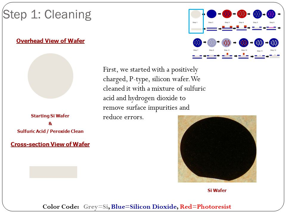 Step 1: Cleaning Color Code: Grey=Si, Blue=Silicon Dioxide, Red=Photoresist Starting Si Wafer & Sulfuric Acid / Peroxide Clean Cross-section View of W