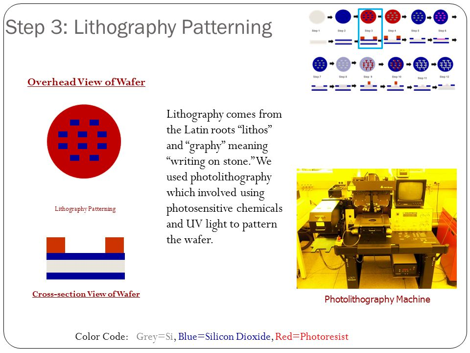 Color Code: Grey=Si, Blue=Silicon Dioxide, Red=Photoresist Lithography Patterning Overhead View of Wafer Cross-section View of Wafer Step 3: Lithograp
