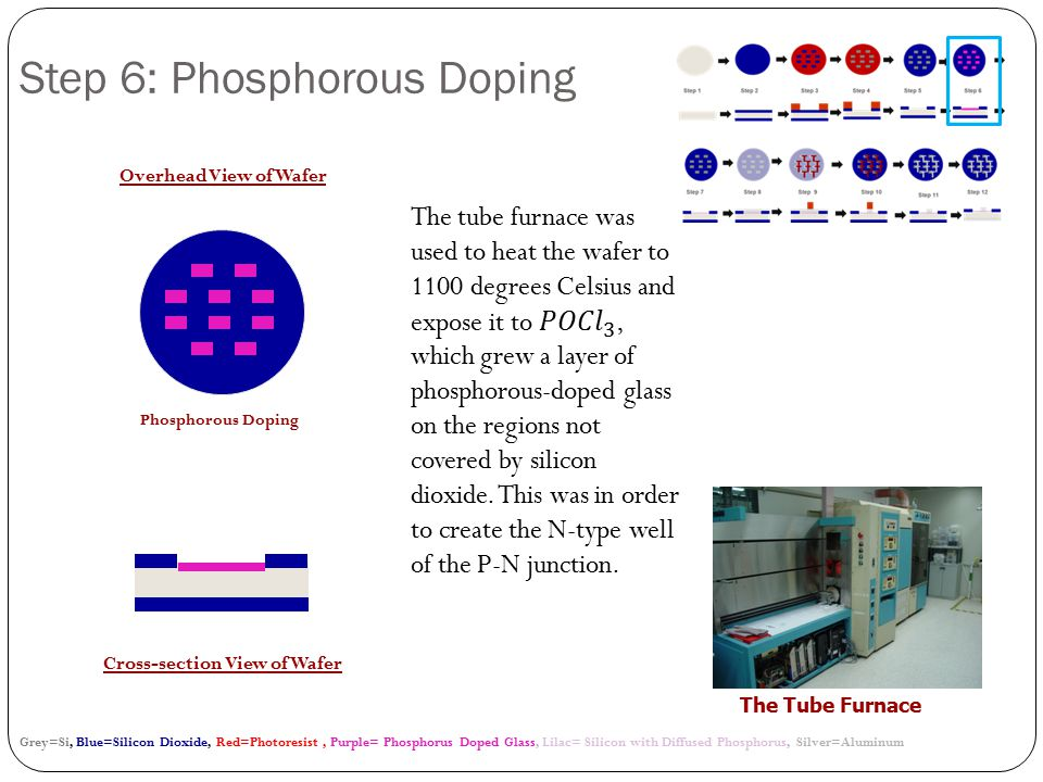 Grey=Si, Blue=Silicon Dioxide, Red=Photoresist, Purple= Phosphorus Doped Glass, Lilac= Silicon with Diffused Phosphorus, Silver=Aluminum Overhead View of Wafer Cross-section View of Wafer Phosphorous Doping Step 6: Phosphorous Doping The Tube Furnace