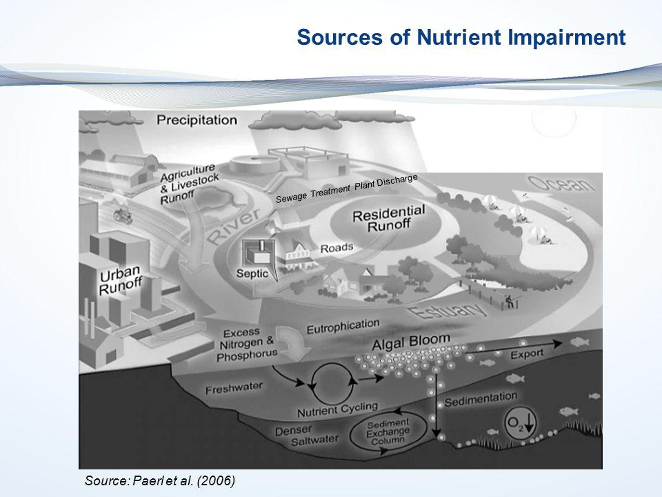 Sources of Nutrient Impairment Sewage Treatment Plant Discharge Source: Paerl et al. (2006)