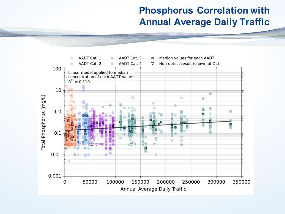 Phosphorus Correlation with Annual Average Daily Traffic
