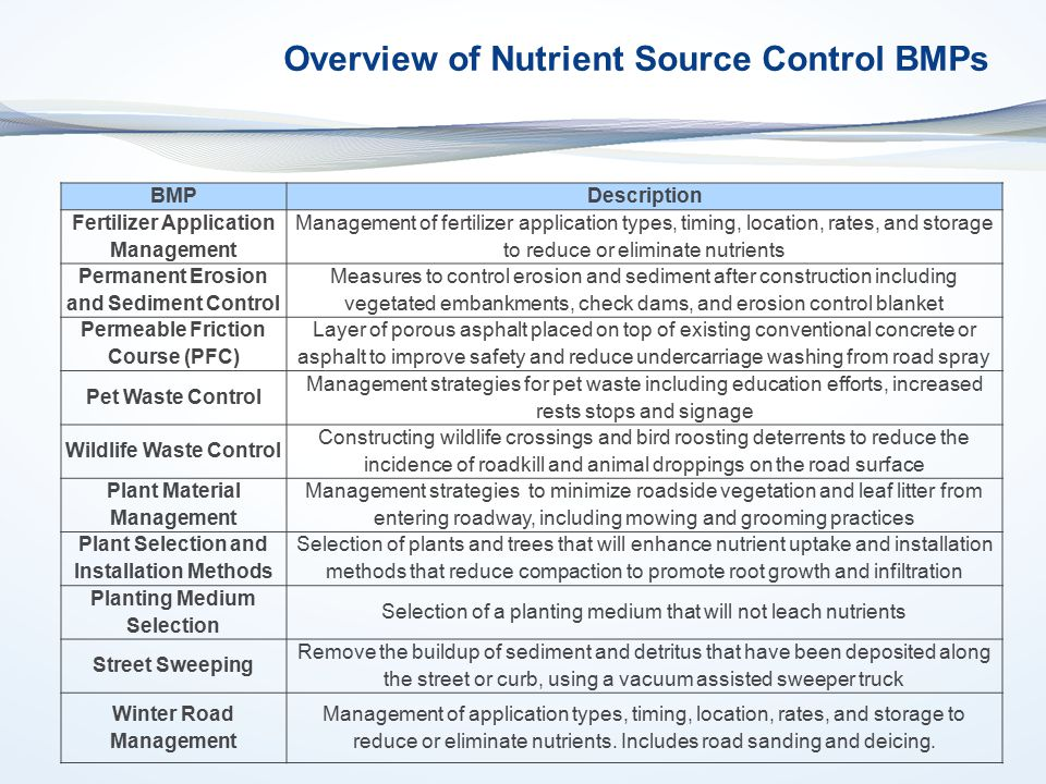 Overview of Nutrient Source Control BMPs BMPDescription Fertilizer Application Management Management of fertilizer application types, timing, location, rates, and storage to reduce or eliminate nutrients Permanent Erosion and Sediment Control Measures to control erosion and sediment after construction including vegetated embankments, check dams, and erosion control blanket Permeable Friction Course (PFC) Layer of porous asphalt placed on top of existing conventional concrete or asphalt to improve safety and reduce undercarriage washing from road spray Pet Waste Control Management strategies for pet waste including education efforts, increased rests stops and signage Wildlife Waste Control Constructing wildlife crossings and bird roosting deterrents to reduce the incidence of roadkill and animal droppings on the road surface Plant Material Management Management strategies to minimize roadside vegetation and leaf litter from entering roadway, including mowing and grooming practices Plant Selection and Installation Methods Selection of plants and trees that will enhance nutrient uptake and installation methods that reduce compaction to promote root growth and infiltration Planting Medium Selection Selection of a planting medium that will not leach nutrients Street Sweeping Remove the buildup of sediment and detritus that have been deposited along the street or curb, using a vacuum assisted sweeper truck Winter Road Management Management of application types, timing, location, rates, and storage to reduce or eliminate nutrients.