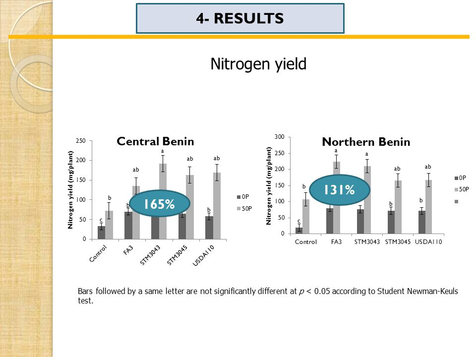 4- RESULTS Nitrogen yield Bars followed by a same letter are not significantly different at p < 0.05 according to Student Newman-Keuls test.