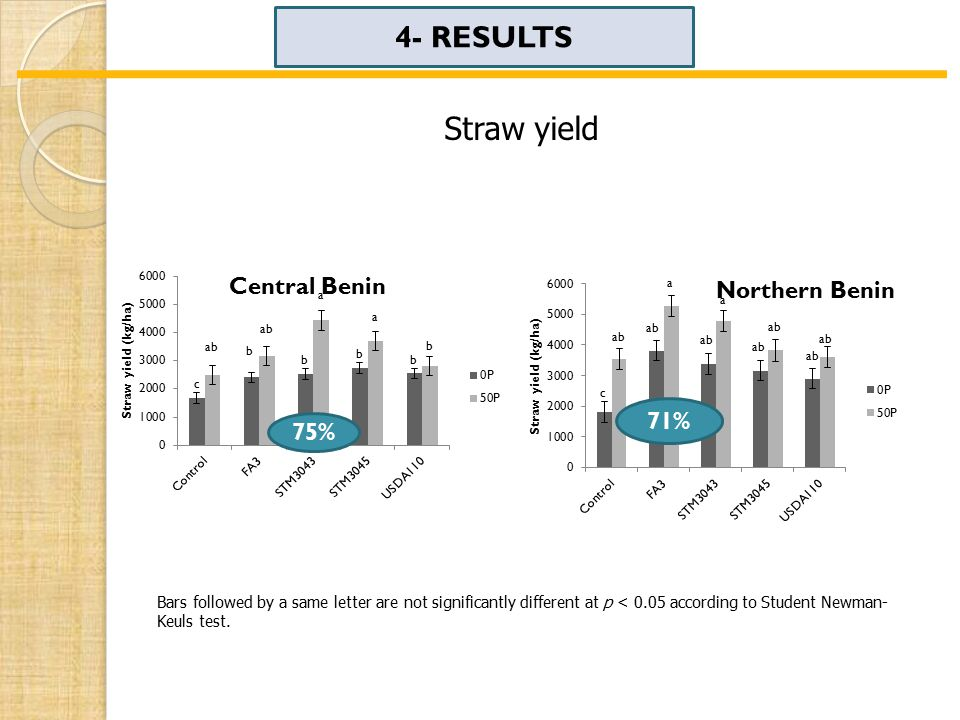 4- RESULTS Straw yield Bars followed by a same letter are not significantly different at p < 0.05 according to Student Newman- Keuls test.