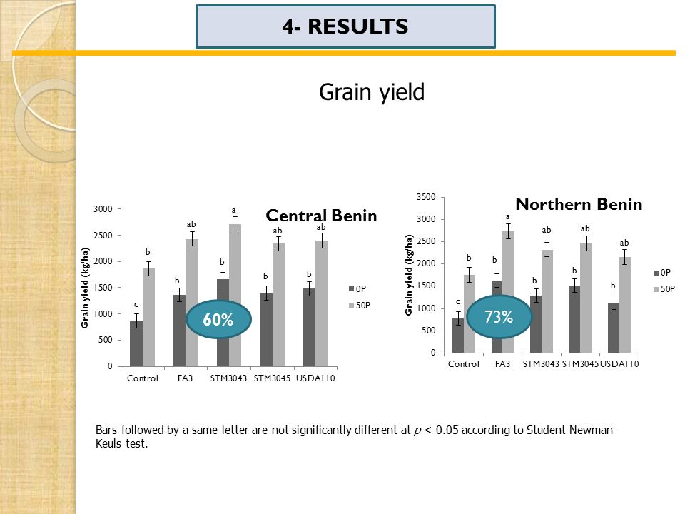 4- RESULTS Grain yield Bars followed by a same letter are not significantly different at p < 0.05 according to Student Newman- Keuls test.