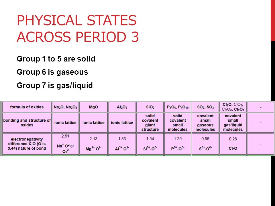 PHYSICAL STATES ACROSS PERIOD 3 Group 1 to 5 are solid Group 6 is gaseous Group 7 is gas/liquid