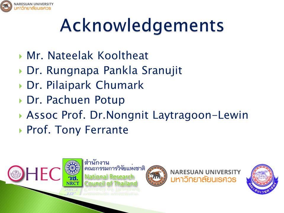  Mr. Nateelak Kooltheat  Dr. Rungnapa Pankla Sranujit  Dr.