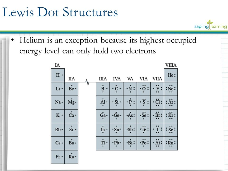 Helium is an exception because its highest occupied energy level can only hold two electrons Lewis Dot Structures