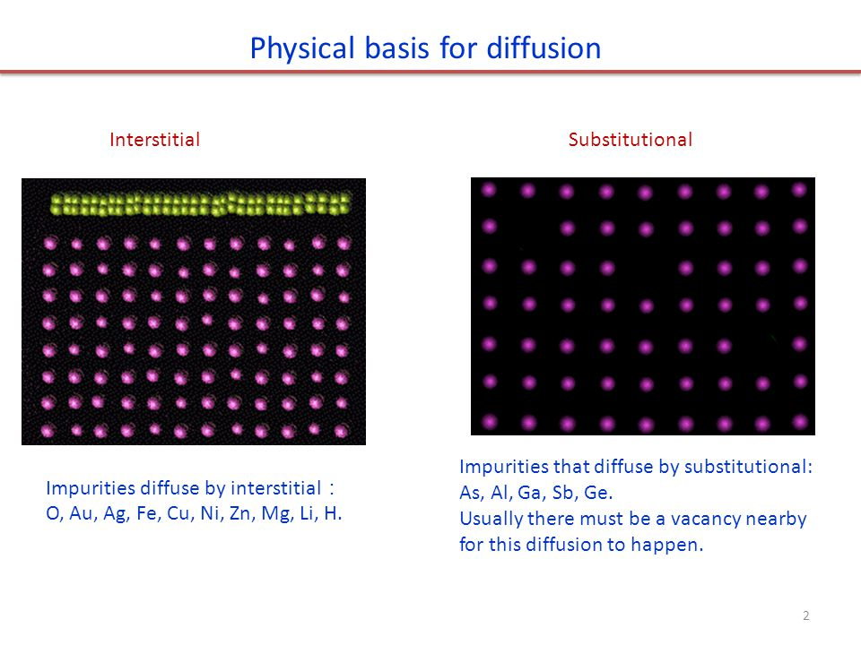 Diffusion mechanisms in Si: interstitial No Si native point defect required Very fast diffusion Hopping frequency: Energy barrier E i : 0.6-1.2eV Vibration frequency 0 : 10 12 -10 14 /sec.