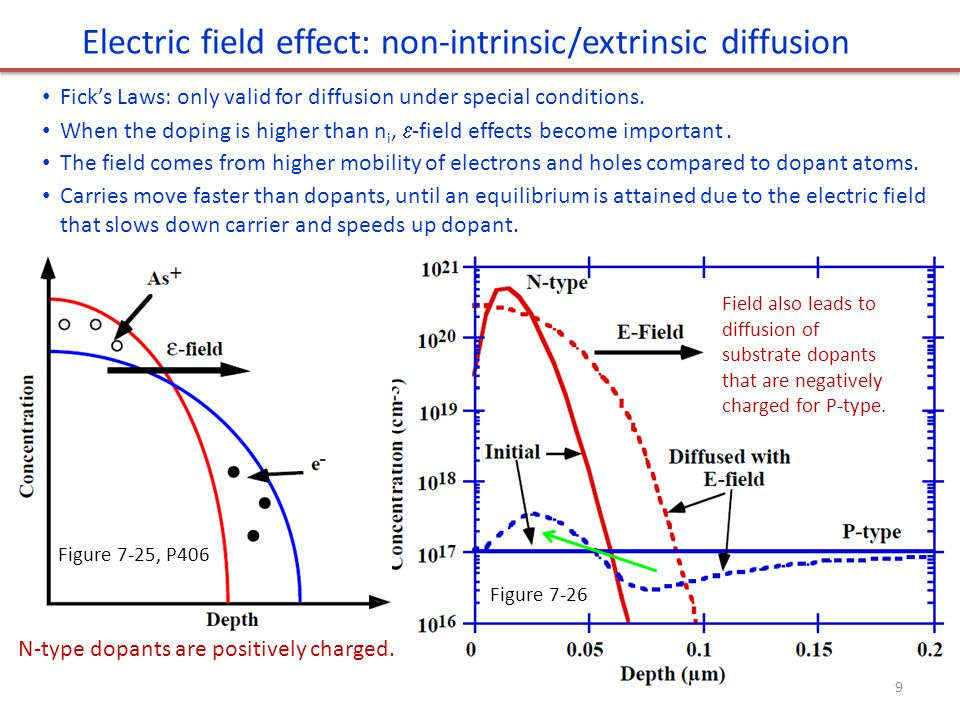 Electric field (  ) effect on dopant diffusion Total dopant flux contains two parts, drift velocity v= .