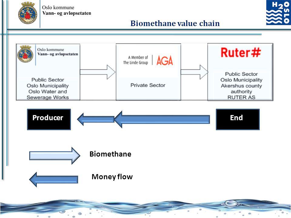 18 Biomethane value chain ProducerEnd Biomethane Money flow