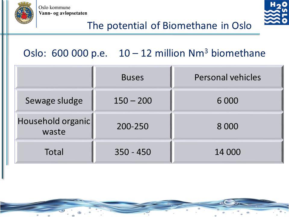 Oslo kommune Vann- og avløpsetaten Oslo: 600 000 p.e. 10 – 12 million Nm 3 biomethane BusesPersonal vehicles Sewage sludge150 – 2006 000 Household org