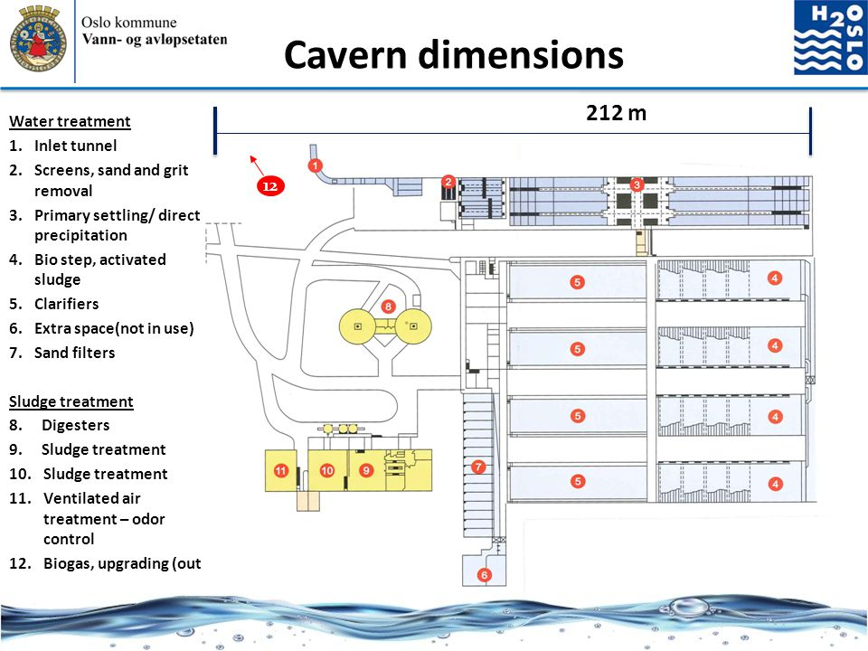 212 m Cavern dimensions Water treatment 1.Inlet tunnel 2.Screens, sand and grit removal 3.Primary settling/ direct precipitation 4.Bio step, activated