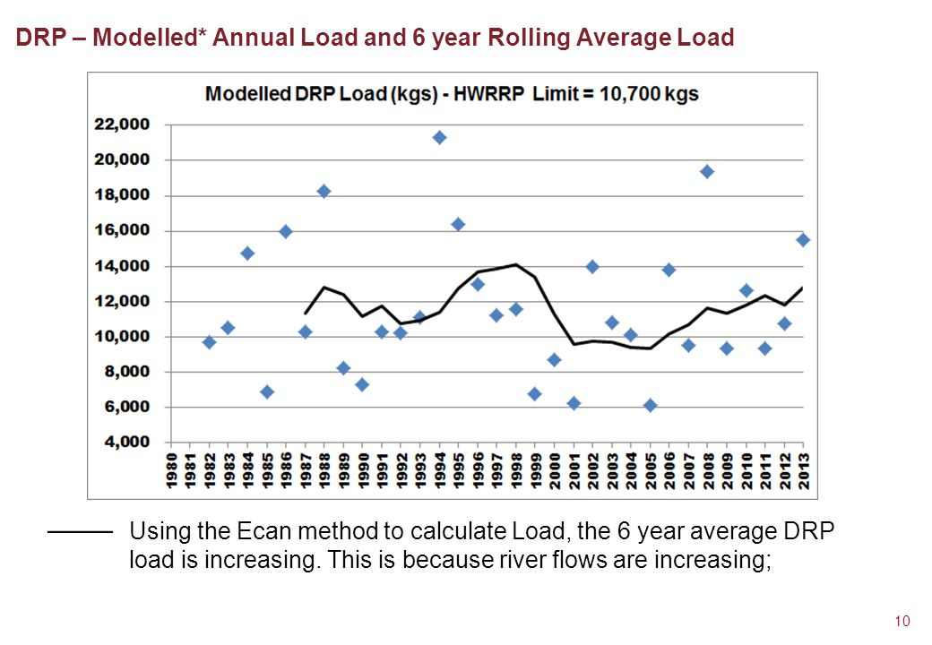 DRP – Modelled* Annual Load and 6 year Rolling Average Load 10 Using the Ecan method to calculate Load, the 6 year average DRP load is increasing.