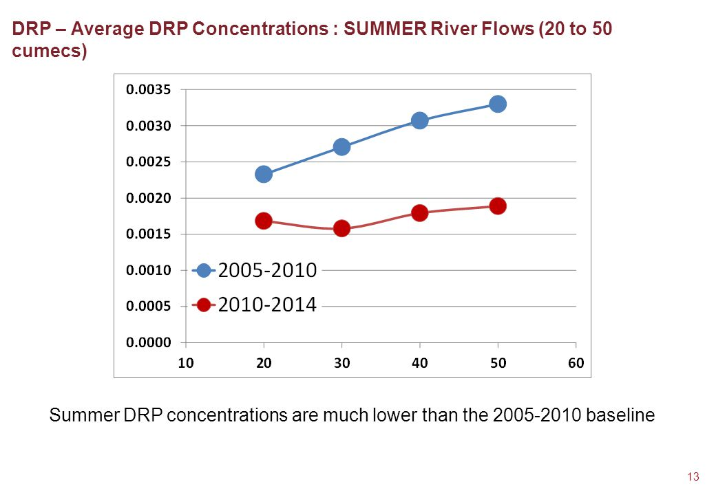 DRP – Average DRP Concentrations : SUMMER River Flows (20 to 50 cumecs) 13 Summer DRP concentrations are much lower than the 2005-2010 baseline