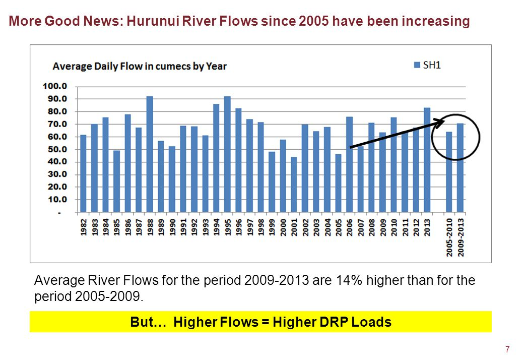More Good News: Hurunui River Flows since 2005 have been increasing 7 Average River Flows for the period 2009-2013 are 14% higher than for the period 2005-2009.