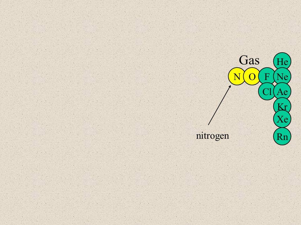 NOF Cl He Ne Ae Kr Xe Rn Gas oxygen