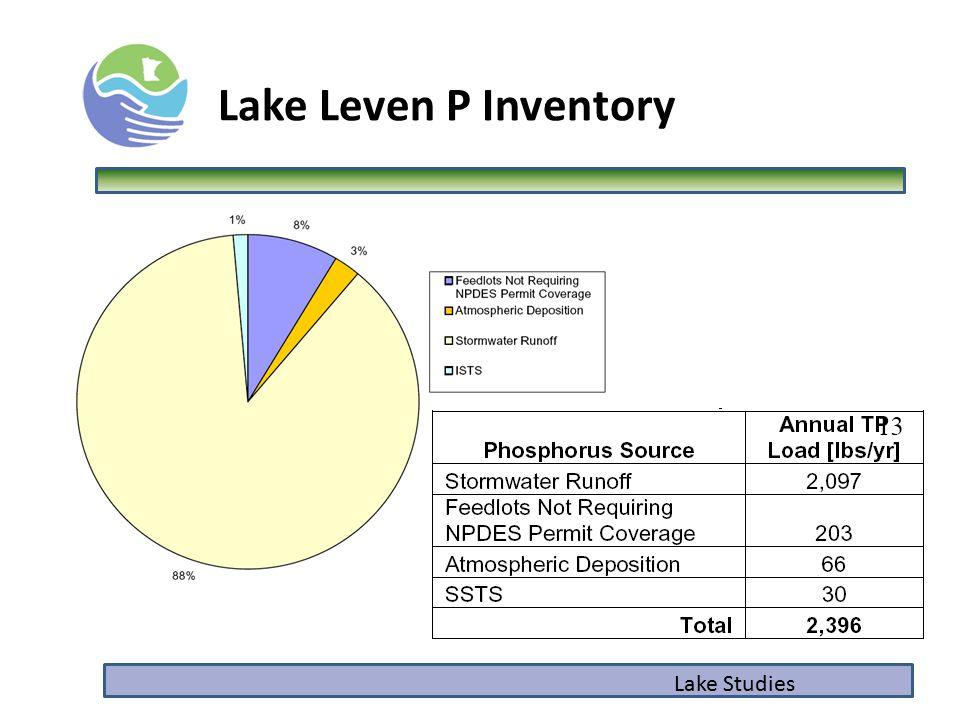 Lake Studies Lake Leven P Inventory