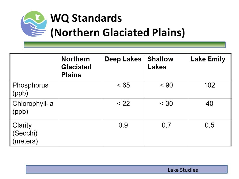 Northern Glaciated Plains Deep LakesShallow Lakes Lake Emily Phosphorus (ppb) < 65< 90102 Chlorophyll- a (ppb) < 22< 3040 Clarity (Secchi) (meters) 0.
