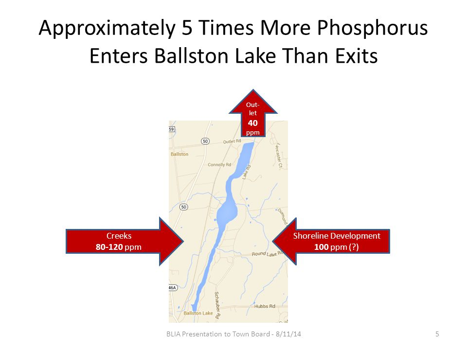 Approximately 5 Times More Phosphorus Enters Ballston Lake Than Exits BLIA Presentation to Town Board - 8/11/145 Creeks 80-120 ppm Shoreline Development 100 ppm ( ) Out- let 40 ppm