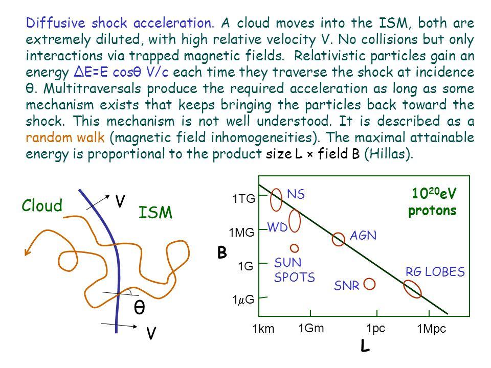 Diffusive shock acceleration.