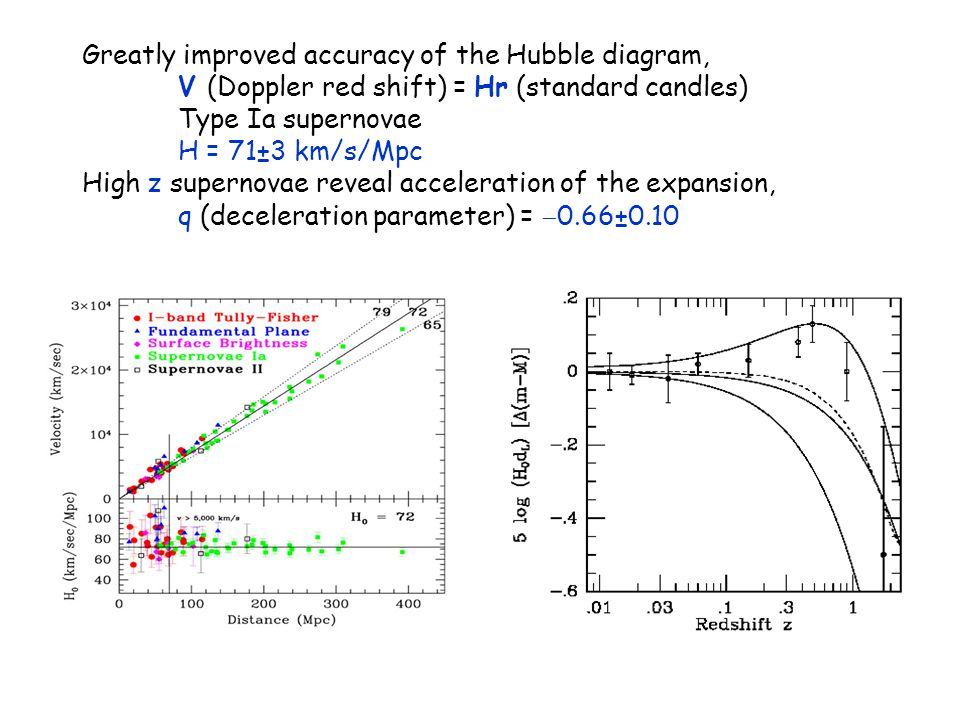 Greatly improved accuracy of the Hubble diagram, V (Doppler red shift) = Hr (standard candles) Type Ia supernovae H = 71±3 km/s/Mpc High z supernovae reveal acceleration of the expansion, q (deceleration parameter) =  0.66±0.10