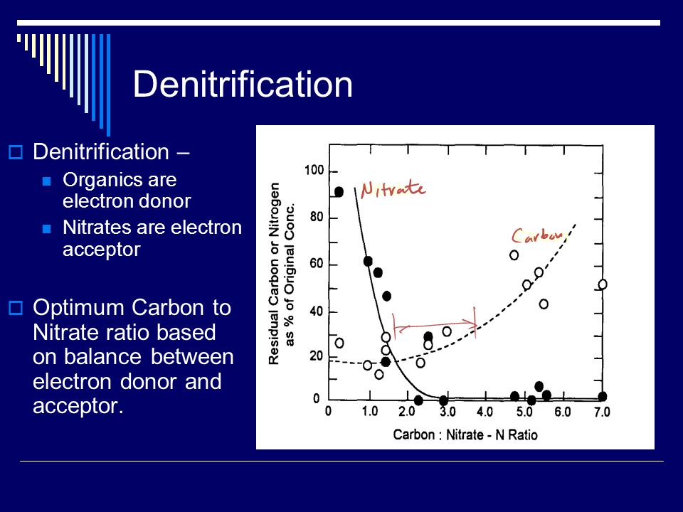 Denitrification  Denitrification – Organics are electron donor Nitrates are electron acceptor  Optimum Carbon to Nitrate ratio based on balance between electron donor and acceptor.