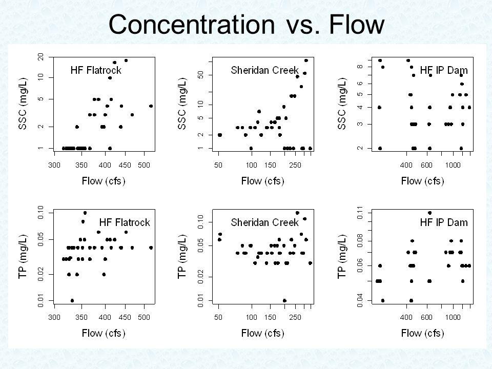 Concentration vs. Flow