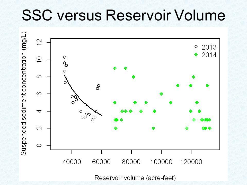 SSC versus Reservoir Volume