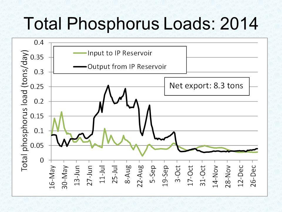 Total Phosphorus Loads: 2014