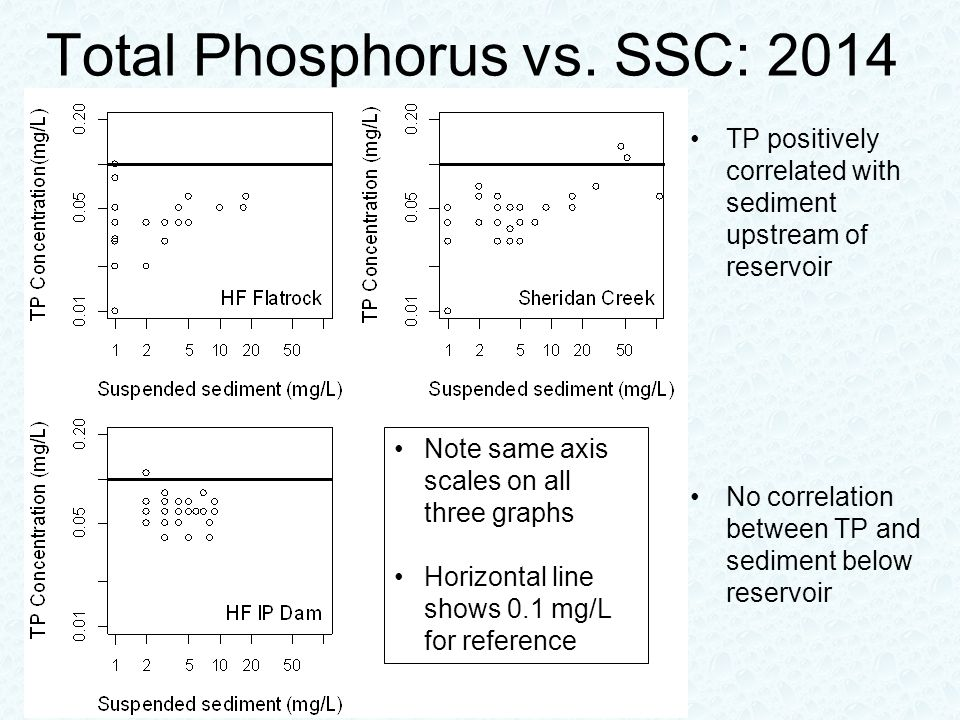 Total Phosphorus vs. SSC: 2014 TP positively correlated with sediment upstream of reservoir No correlation between TP and sediment below reservoir Not