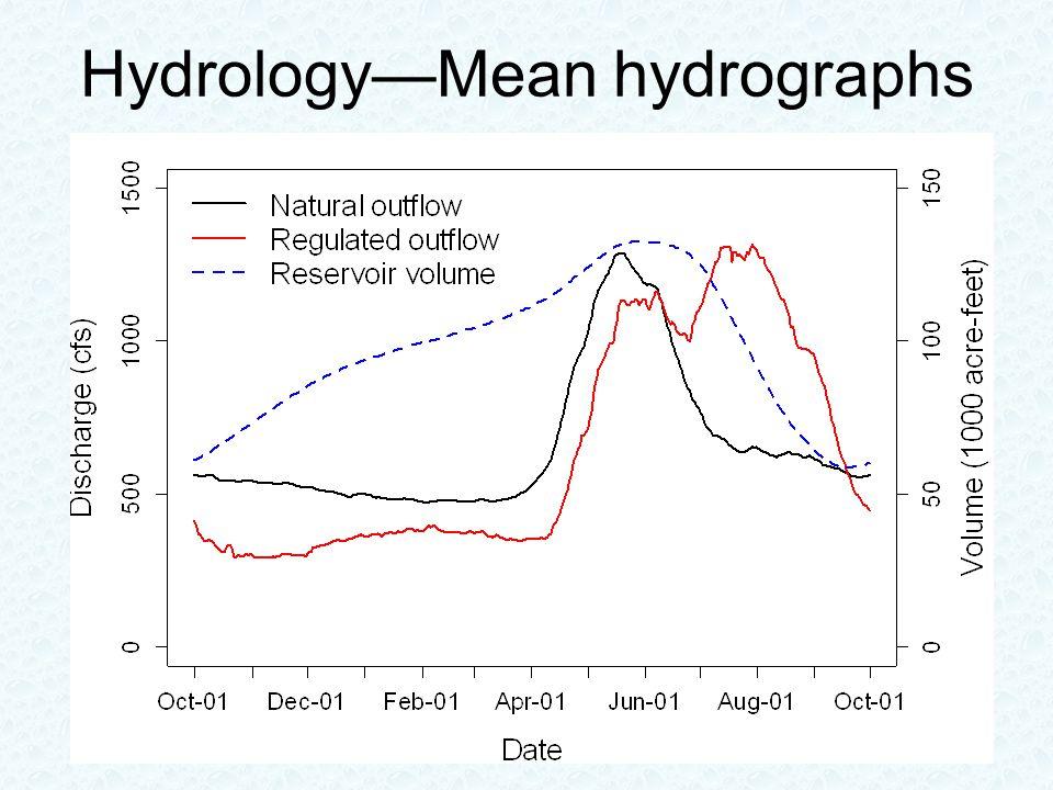 Hydrology—Mean hydrographs
