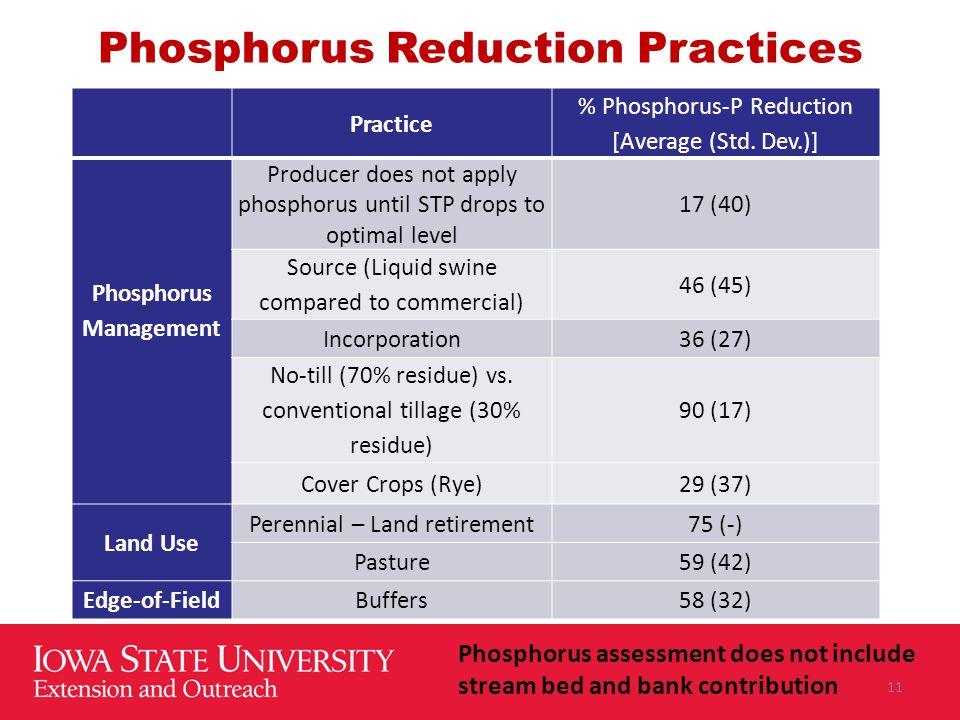 Phosphorus Reduction Practices Practice % Phosphorus-P Reduction [Average (Std. Dev.)] Phosphorus Management Producer does not apply phosphorus until
