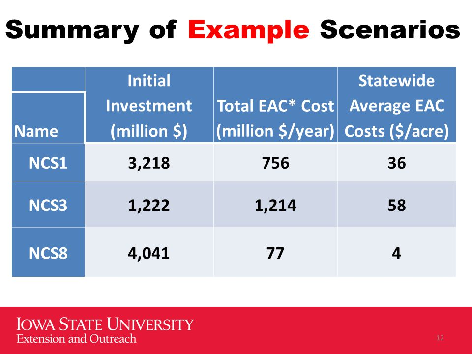 Summary of Example Scenarios Initial Investment (million $) Total EAC* Cost (million $/year) Statewide Average EAC Costs ($/acre) Name NCS13,21875636 NCS31,2221,21458 NCS84,041774 12