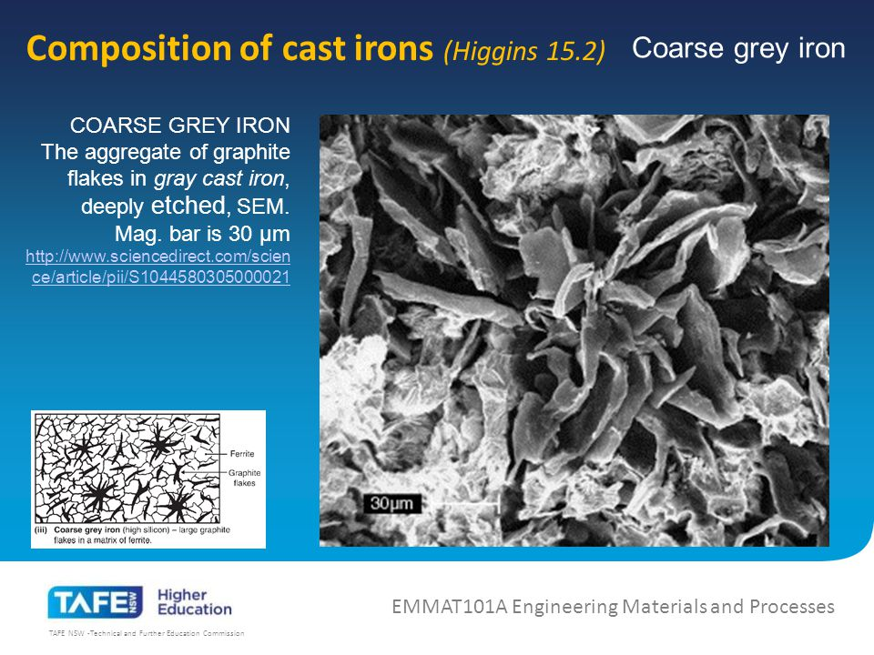 TAFE NSW -Technical and Further Education Commission Composition of cast irons (Higgins 15.2) EMMAT101A Engineering Materials and Processes COARSE GREY IRON The aggregate of graphite flakes in gray cast iron, deeply etched, SEM.