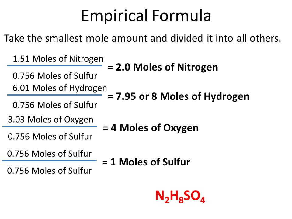 Empirical Formula 1.51 Moles of Nitrogen = 2.0 Moles of Nitrogen Take the smallest mole amount and divided it into all others. 0.756 Moles of Sulfur 6