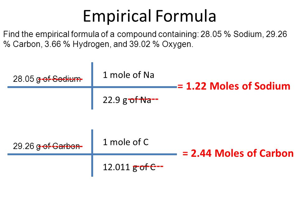Empirical Formula Find the empirical formula of a compound containing: 28.05 % Sodium, 29.26 % Carbon, 3.66 % Hydrogen, and 39.02 % Oxygen. 28.05 g of
