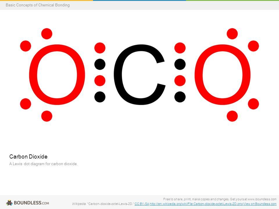 Carbon Dioxide A Lewis dot diagram for carbon dioxide.