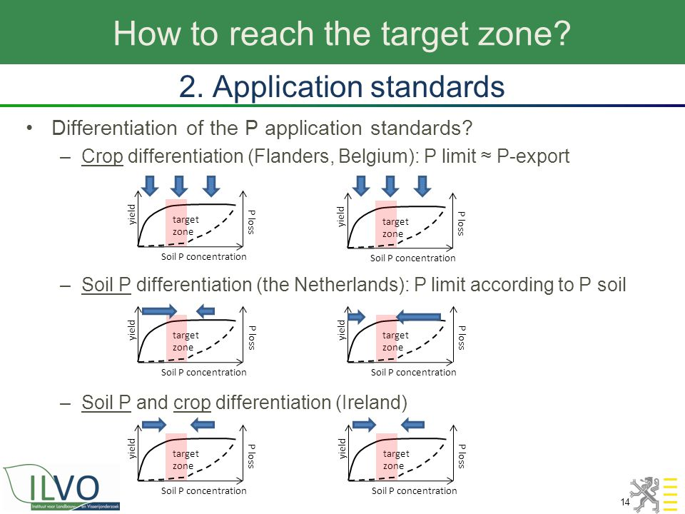 How to reach the target zone? 14 2. Application standards Differentiation of the P application standards? –Crop differentiation (Flanders, Belgium): P