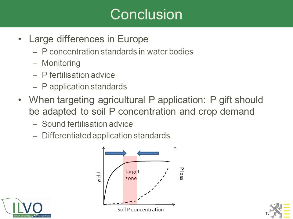 Conclusion 18 Large differences in Europe –P concentration standards in water bodies –Monitoring –P fertilisation advice –P application standards When