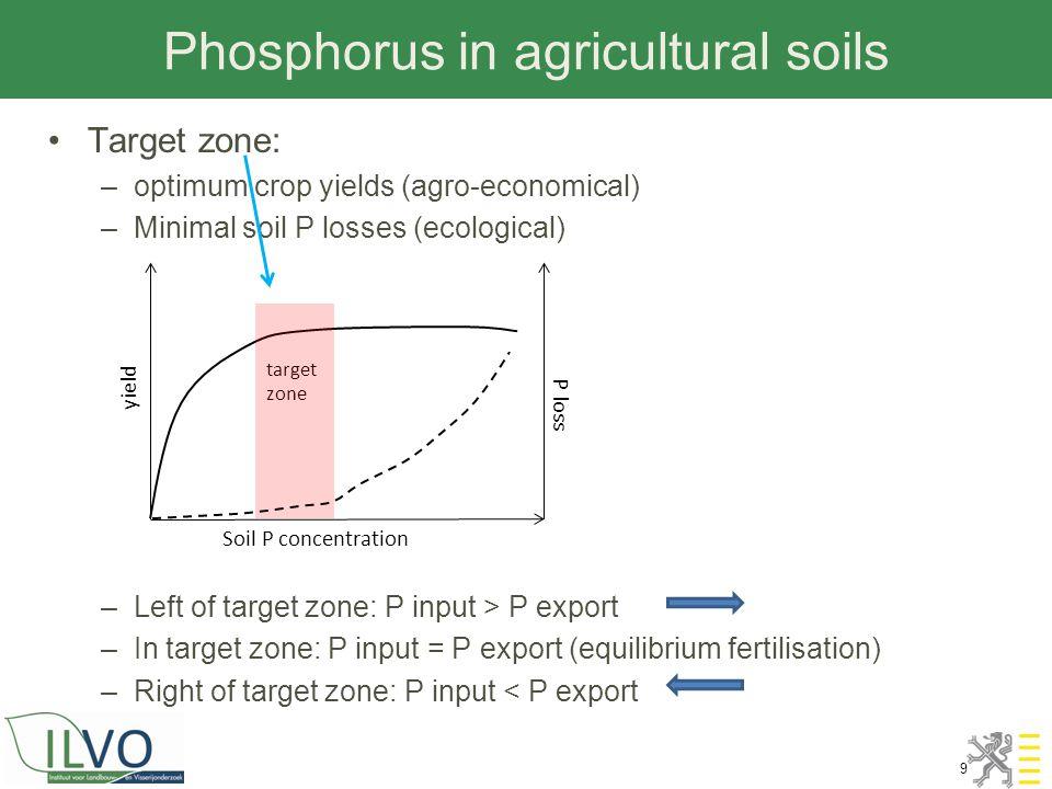 Phosphorus in agricultural soils 9 Target zone: –optimum crop yields (agro-economical) –Minimal soil P losses (ecological) –Left of target zone: P inp