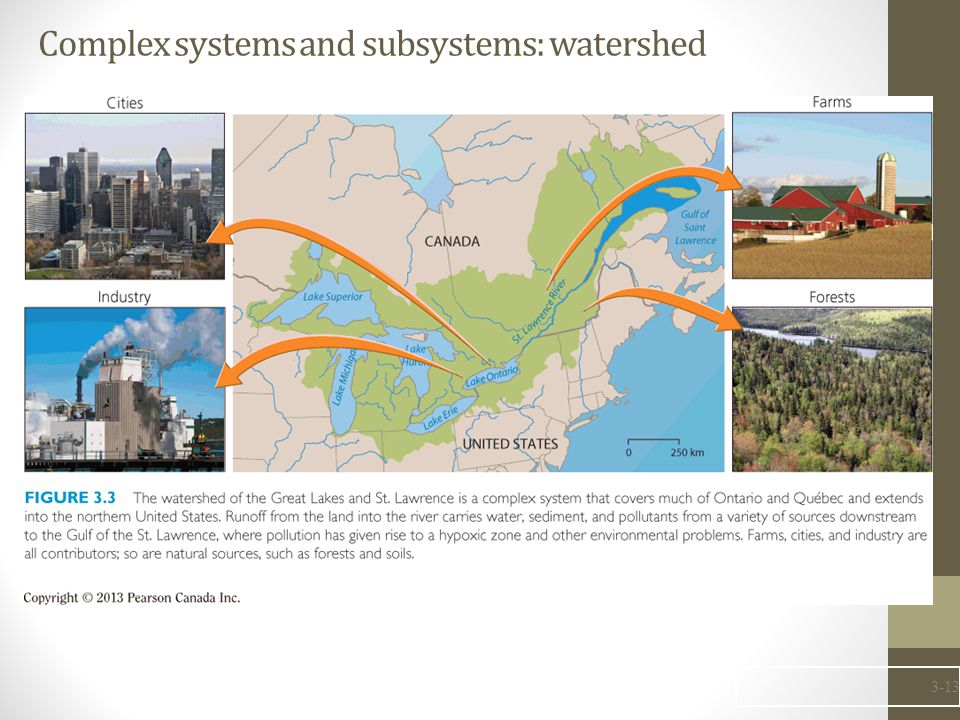 Complex systems and subsystems: watershed 3-13