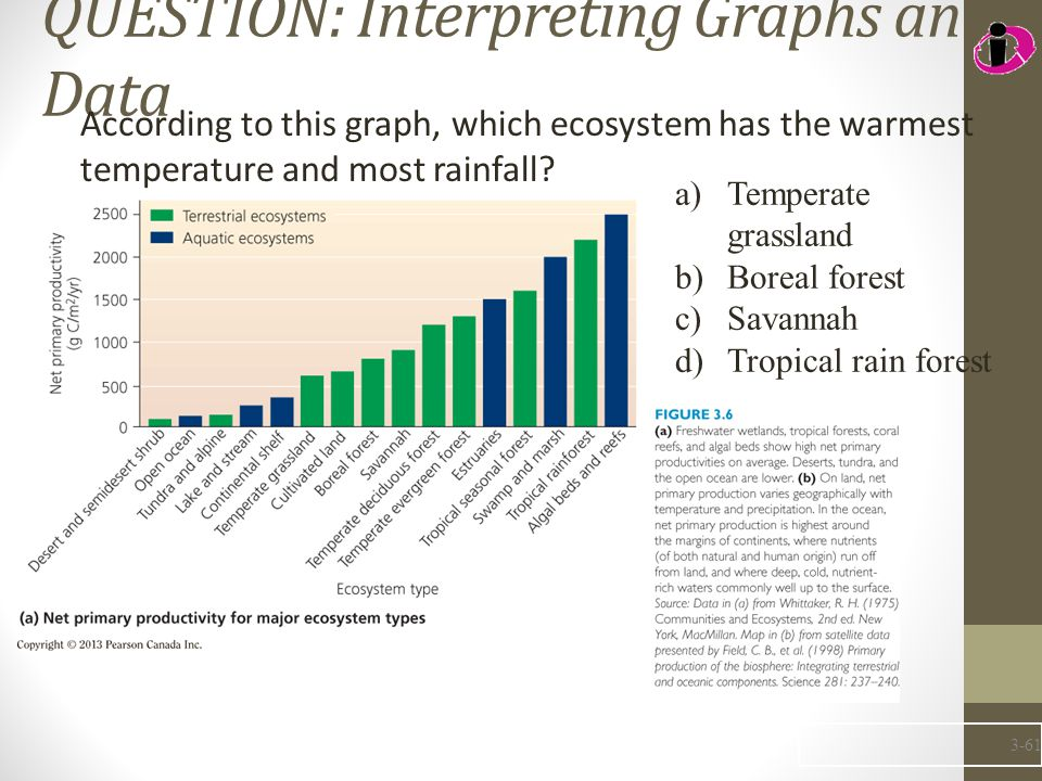 QUESTION: Interpreting Graphs and Data According to this graph, which ecosystem has the warmest temperature and most rainfall? 3-61 a)Temperate grassl